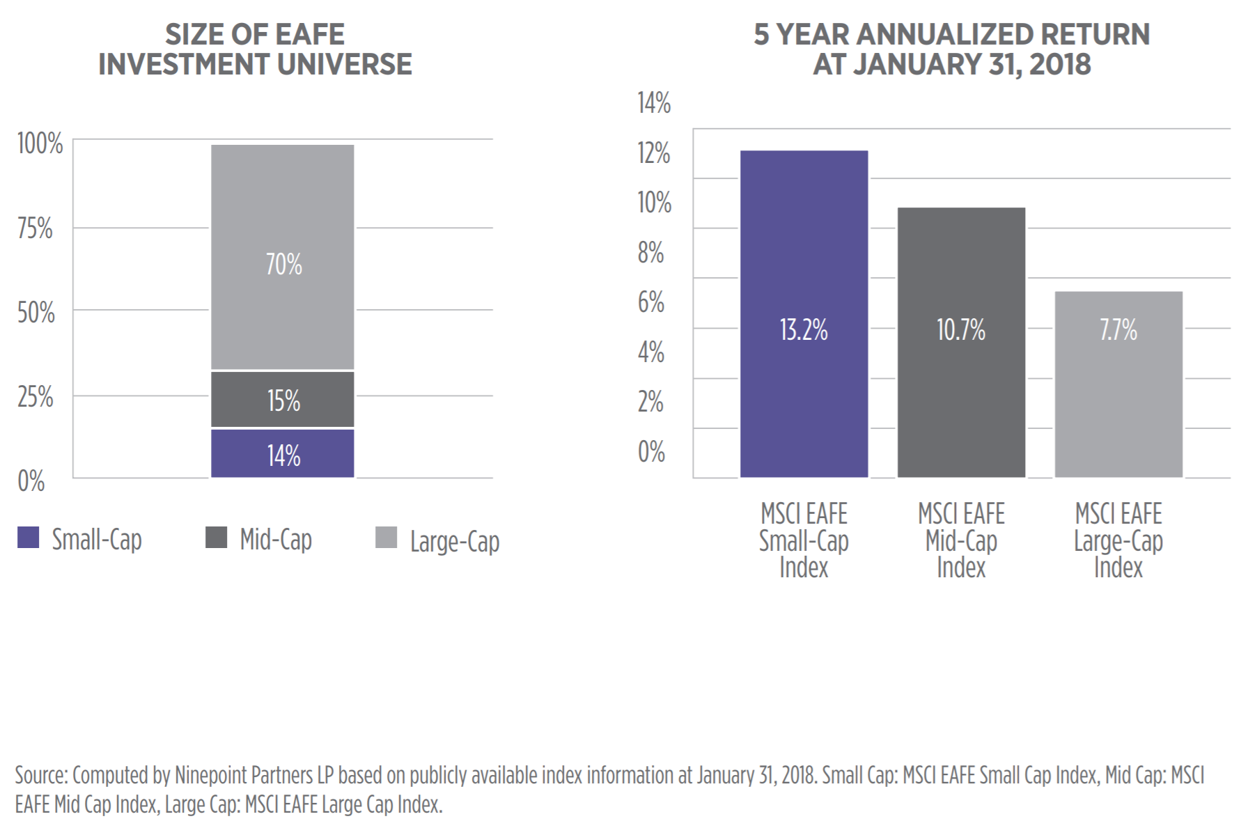 Ninepoint International Small Cap Fund :: Ninepoint Partners LP