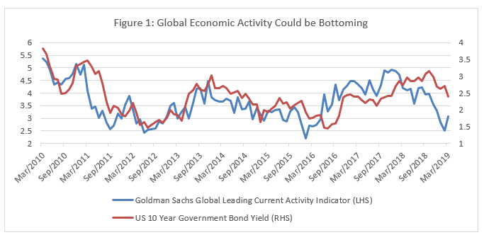 March 2019 Commentary | Ninepoint Fixed Income Strategy :: Ninepoint